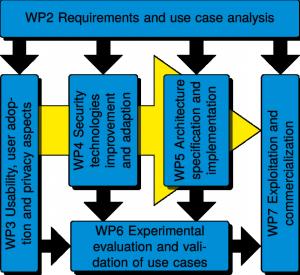 wp dependenciesCtA2